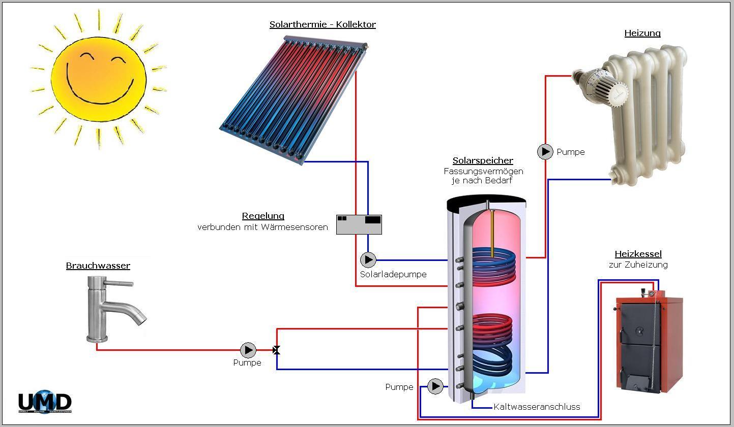 rund um solarthermie umwelt montage dienstleistungen. Black Bedroom Furniture Sets. Home Design Ideas